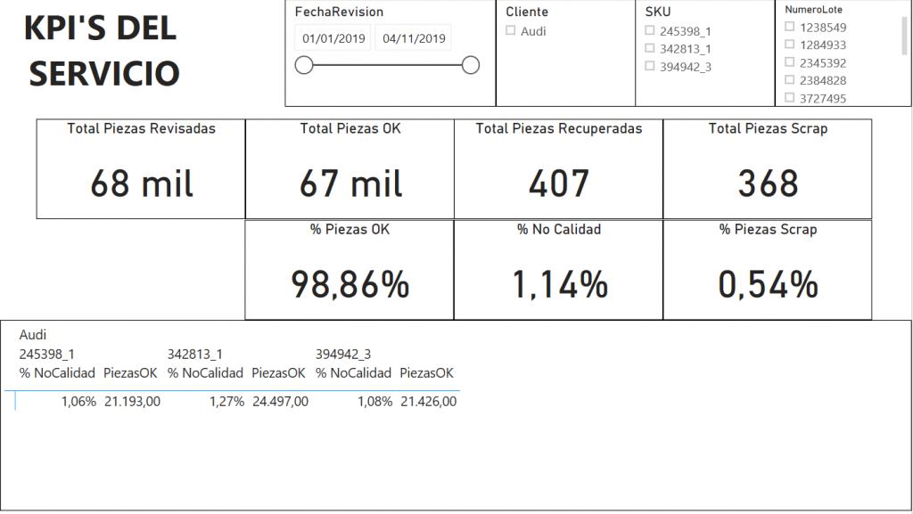 PowerBI KPI